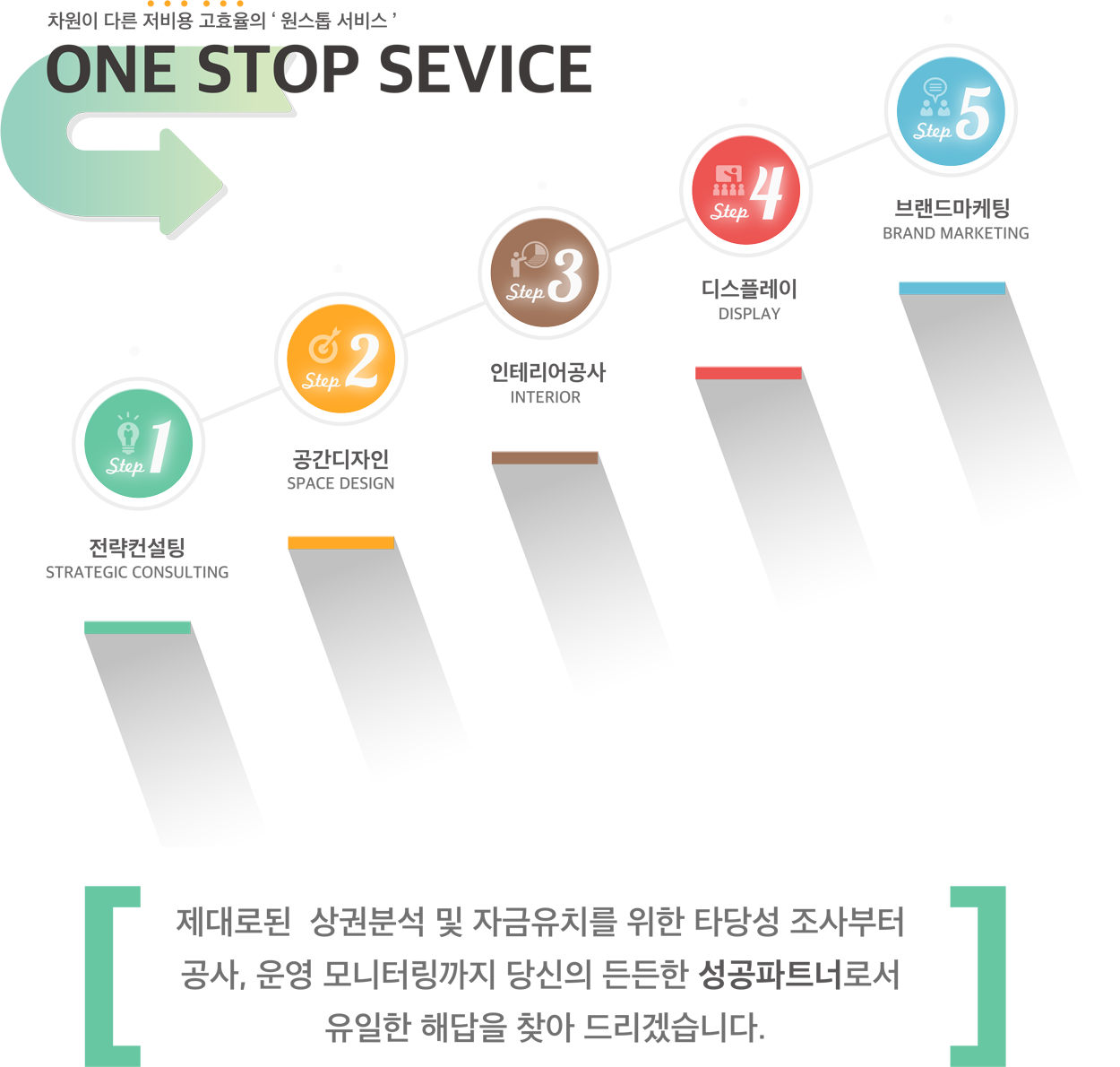 차원이 다른 저비용 고효율의 '원스톱 서비스' ONE STOP SERVICE step 1.전략컨설팅 step 2.공간디자인 step 3.인테리어공사 step 4.디스플레이 step 5.브랜드마케팅
